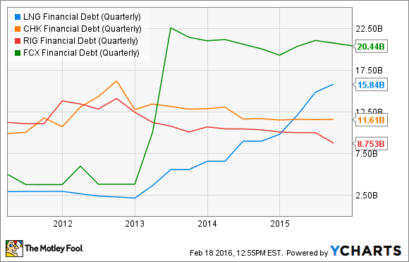 LNG Financial Debt (Quarterly) Chart