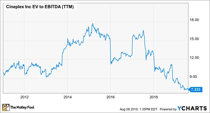 CGX EV to EBITDA (TTM) Chart