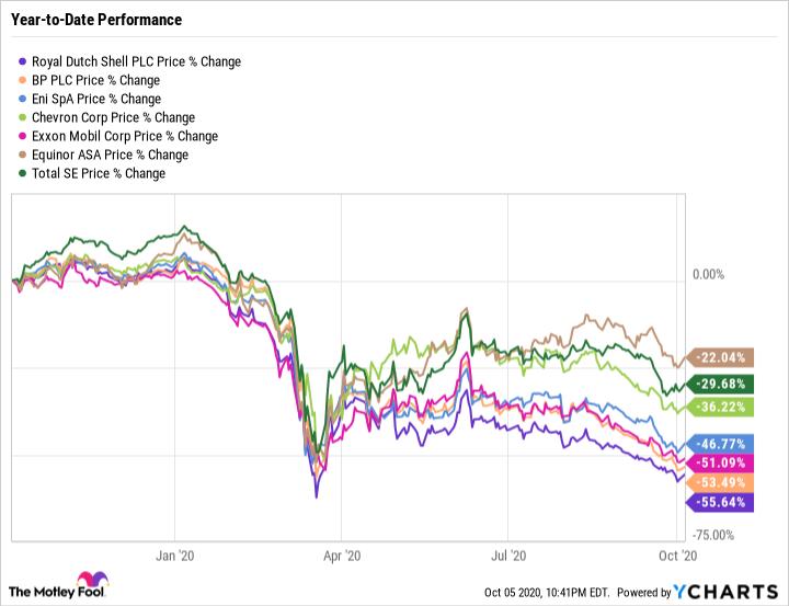 RDS.A Chart