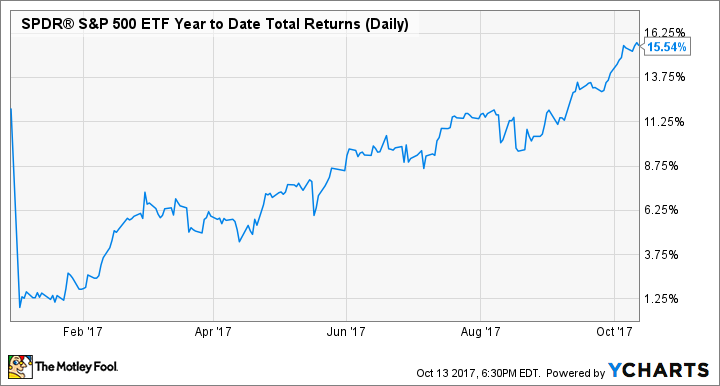 SPY Year to Date Total Returns (Daily) Chart