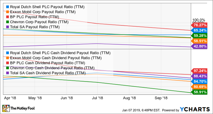 RDS.B Payout Ratio (TTM) Chart
