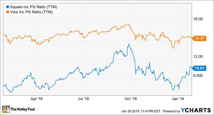 SQ PS Ratio (TTM) Chart