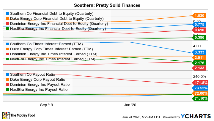SO Financial Debt to Equity (Quarterly) Chart