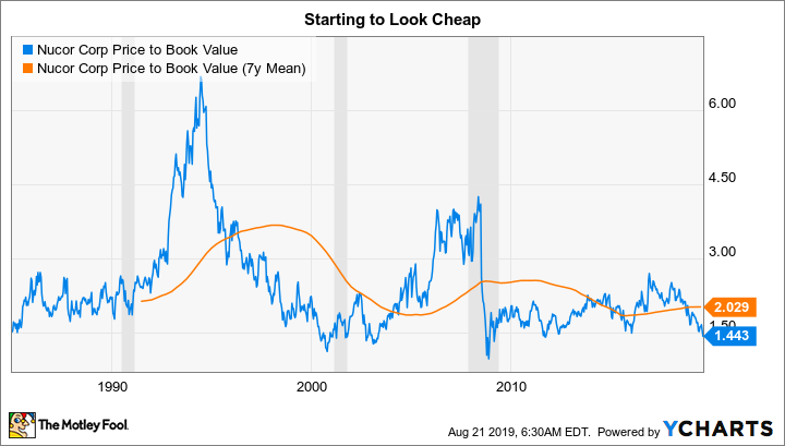 NUE Price to Book Value Chart