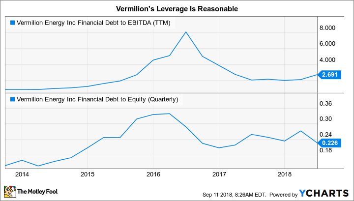 VET Financial Debt to EBITDA (TTM) Chart