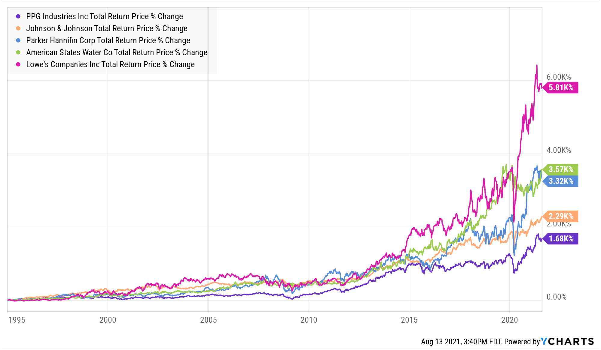 PPG Total Return Price Chart