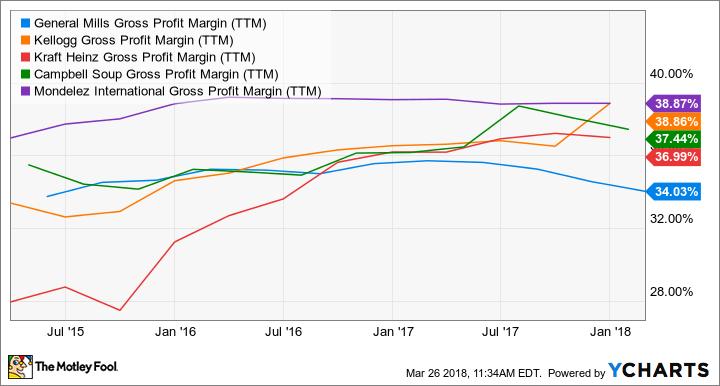 GIS Gross Profit Margin (TTM) Chart