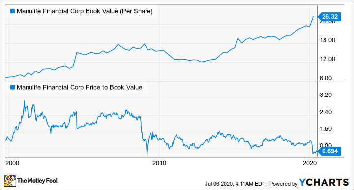 MFC Book Value (Per Share) Chart