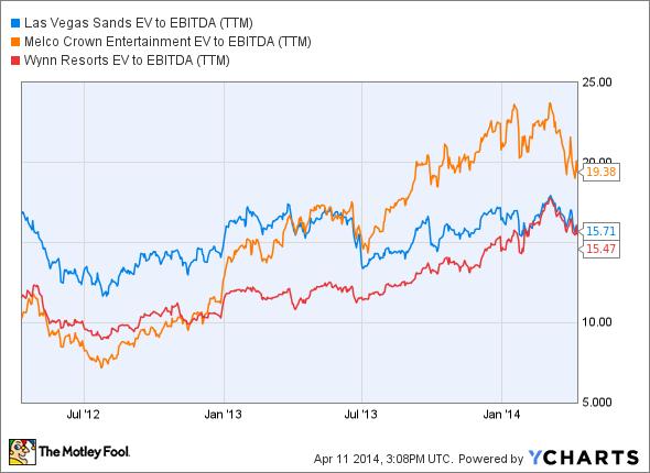 LVS EV to EBITDA (TTM) Chart