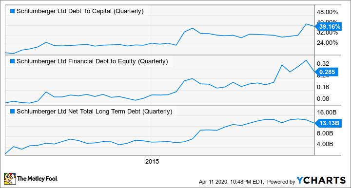 SLB Debt To Capital (Quarterly) Chart