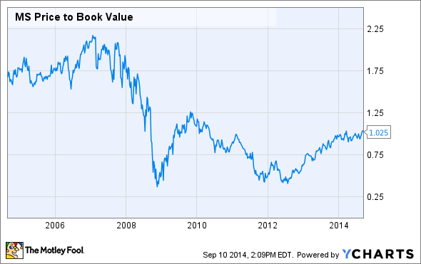 MS Price to Book Value Chart