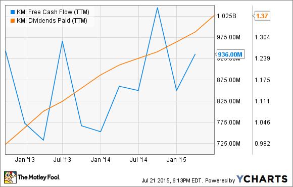 KMI Free Cash Flow (TTM) Chart