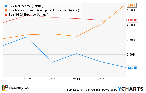 BMY Net Income (Annual) Chart