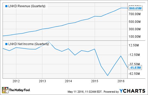 LNKD Revenue (Quarterly) Chart