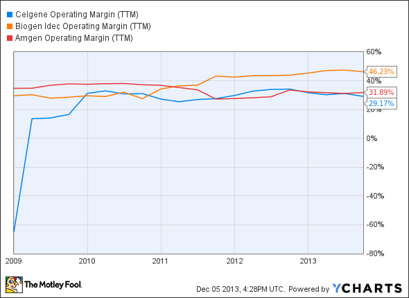 CELG Operating Margin (TTM) Chart