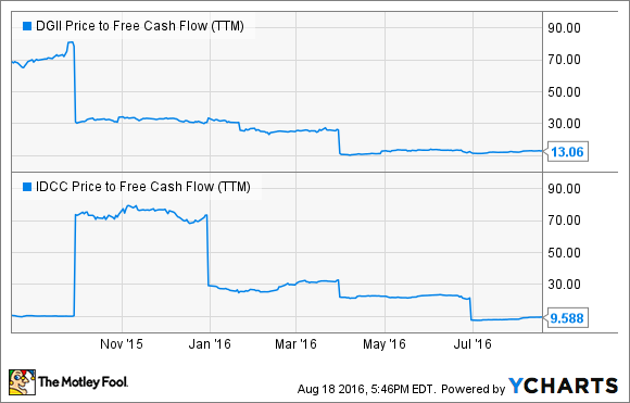 DGII Price to Free Cash Flow (TTM) Chart