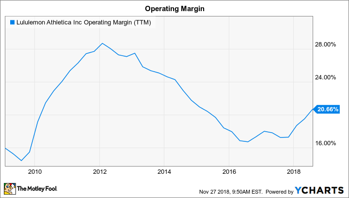 LULU Operating Margin (TTM) Chart