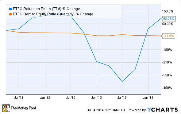 ETFC Return on Equity (TTM) Chart