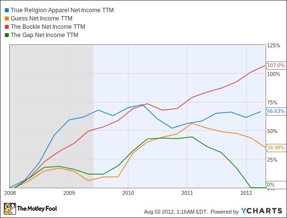 TRLG Net Income TTM Chart