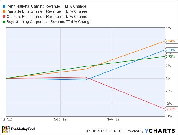 PENN Revenue TTM Chart