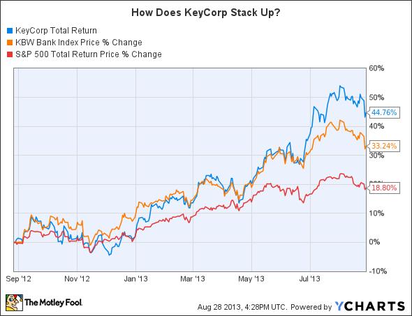 KEY Total Return Price Chart