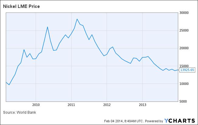 Nickel LME Price Chart