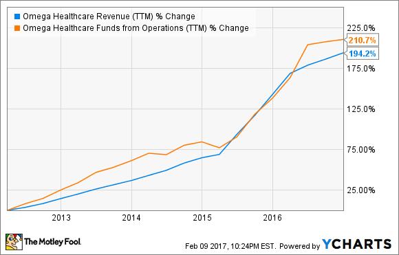 OHI Revenue (TTM) Chart