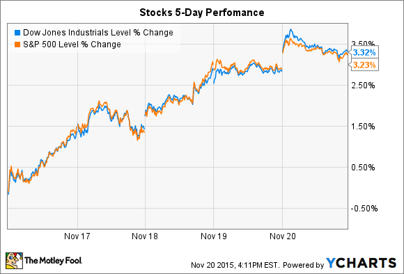 600992e9c Nike Inc. and Ross Stores Inc. Jump as Stocks Close Out a Huge Week ...