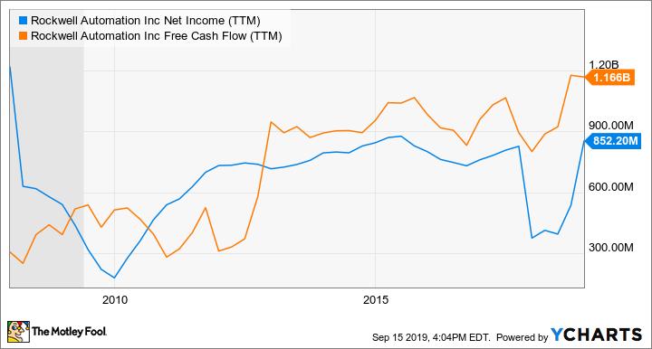 ROK Net Income (TTM) Chart