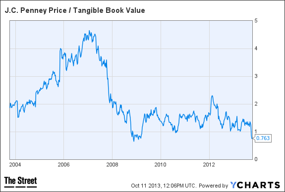 JCP Price / Tangible Book Value Chart
