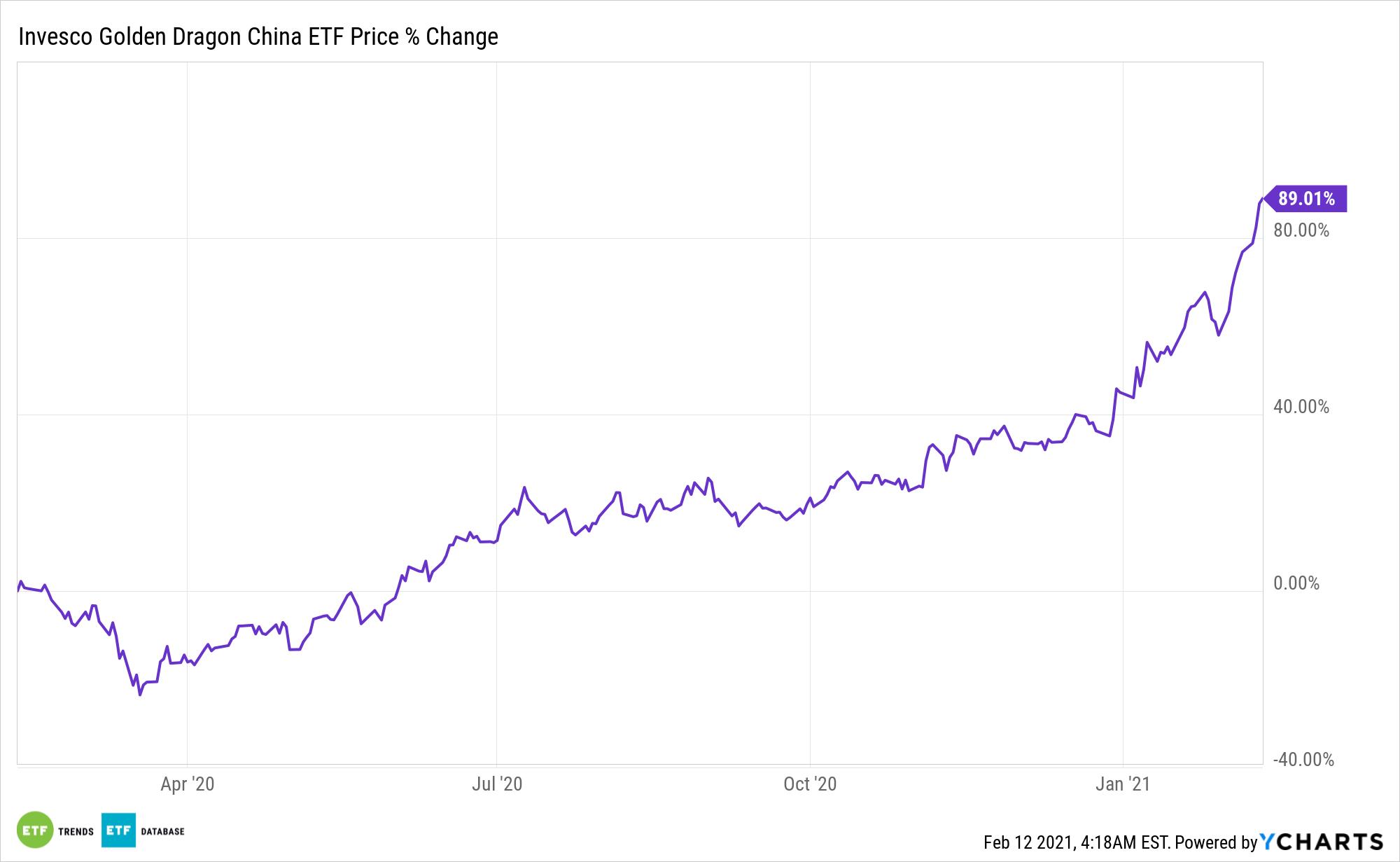 PGJ Chart