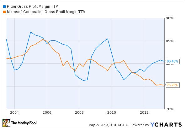 PFE Gross Profit Margin TTM Chart