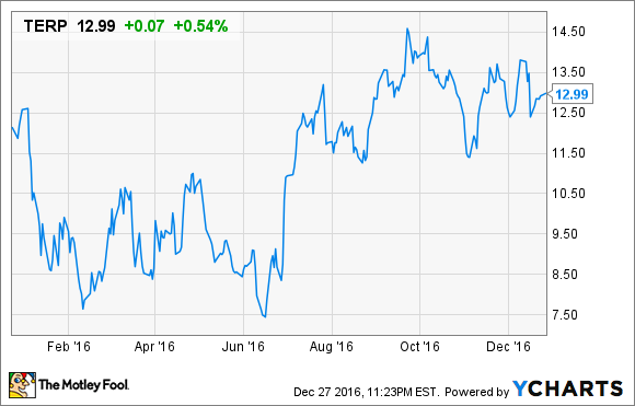 3 Reasons TerraForm Power Inc Stock Could Rise -- The Motley Fool