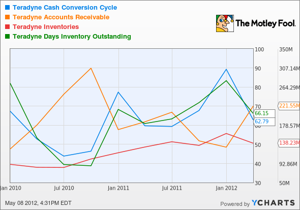 TER Cash Conversion Cycle Chart