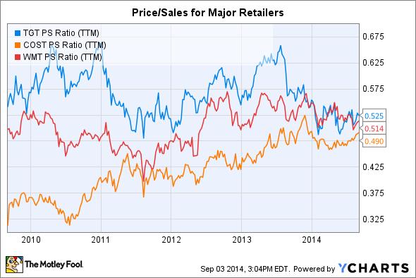 TGT PS Ratio (TTM) Chart