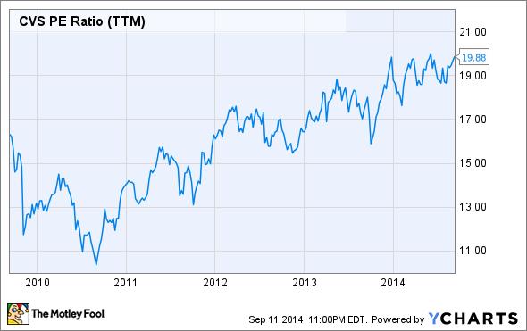 CVS P/E Ratio (TTM) Chart