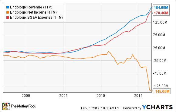 ELGX Revenue (TTM) Chart