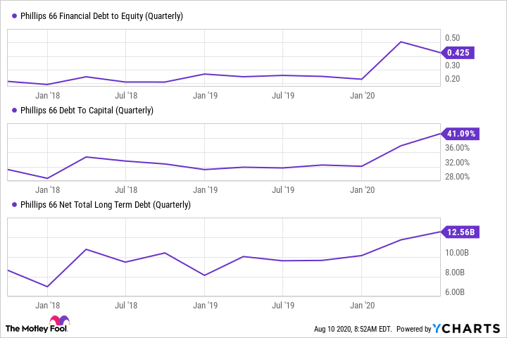 PSX Financial Debt to Equity (Quarterly) Chart