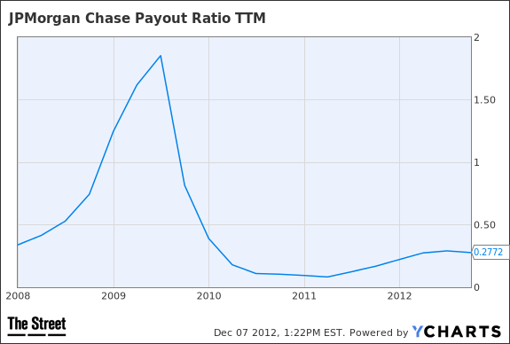JPM Payout Ratio TTM Chart