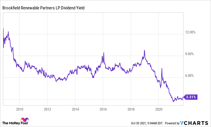 BEP Dividend Yield Chart