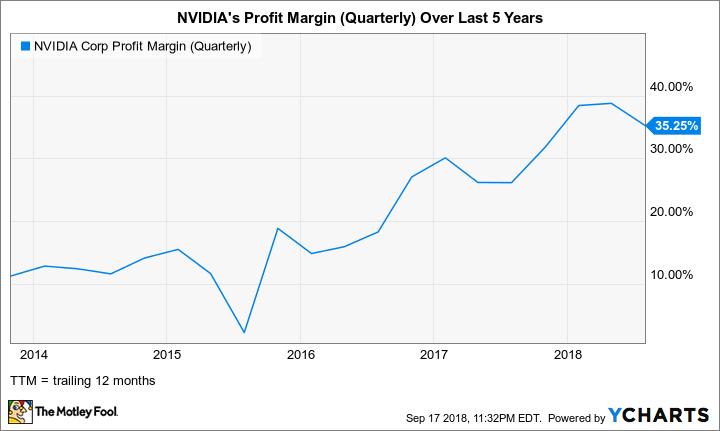 NVDA Profit Margin (Quarterly) Chart