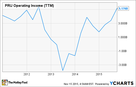 PRU Operating Income (TTM) Chart
