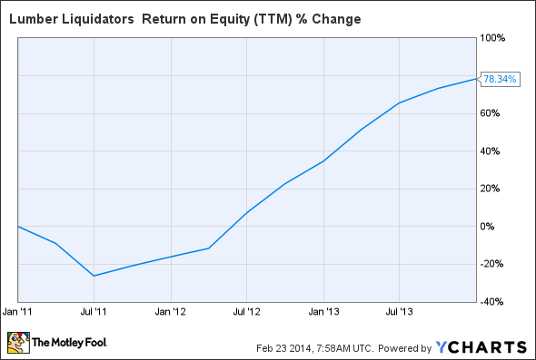 LL Return on Equity (TTM) Chart