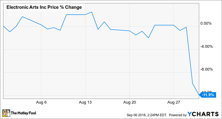 Why Electronic Arts Stock Fell 11 9 In August The Motley Fool