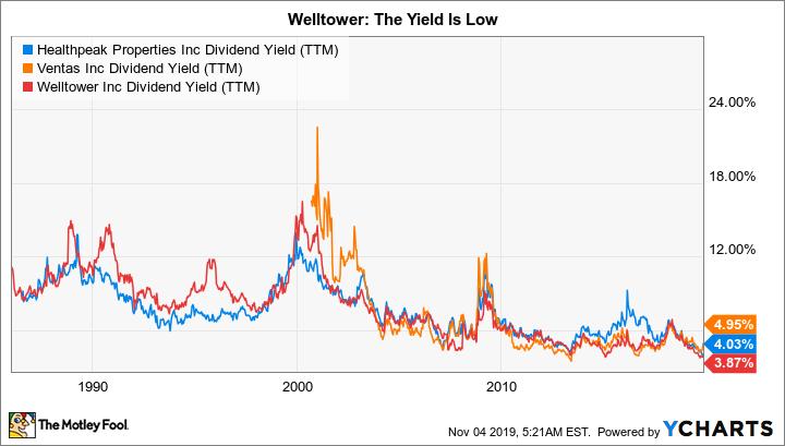 HCP Dividend Yield (TTM) Chart