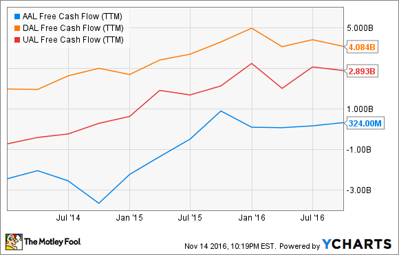 AAL Free Cash Flow (TTM) Chart