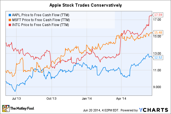 AAPL Price to Free Cash Flow (TTM) Chart