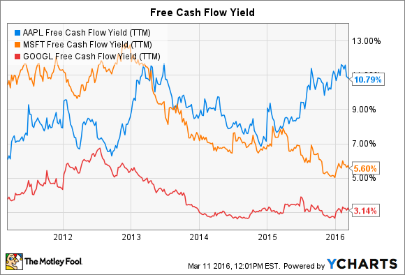 AAPL Free Cash Flow Yield (TTM) Chart