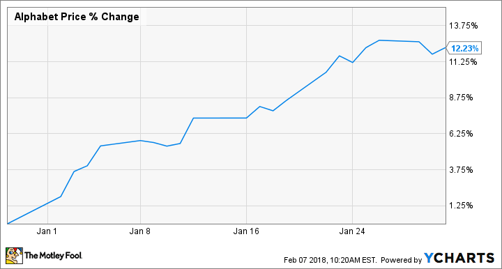 Why Alphabet Inc Stock Jumped 12 Last Month The Motley Fool