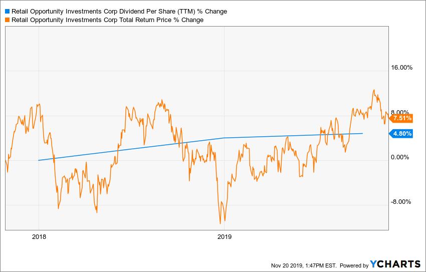 ROIC Dividend Per Share (TTM) Chart